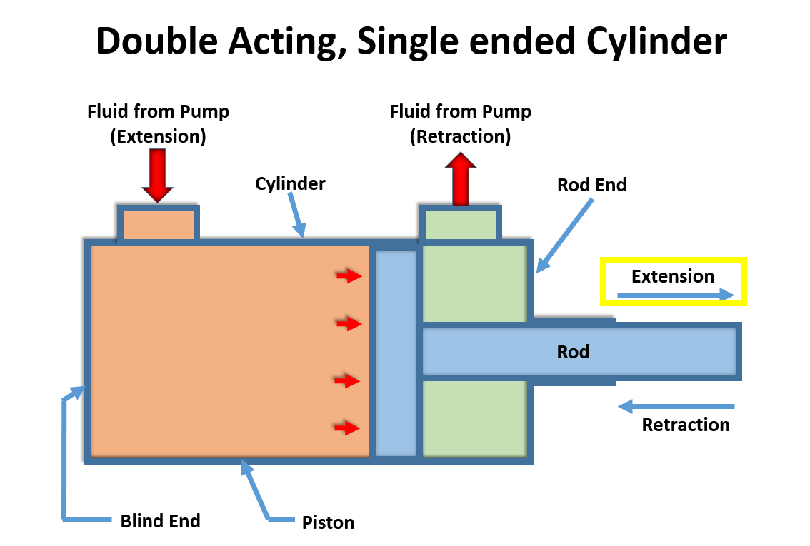 Ebookpost Image on Single Acting Hydraulic Cylinder Diagram