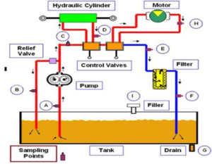 Hydraulic Calculations-Hydraulic System Design Calculations