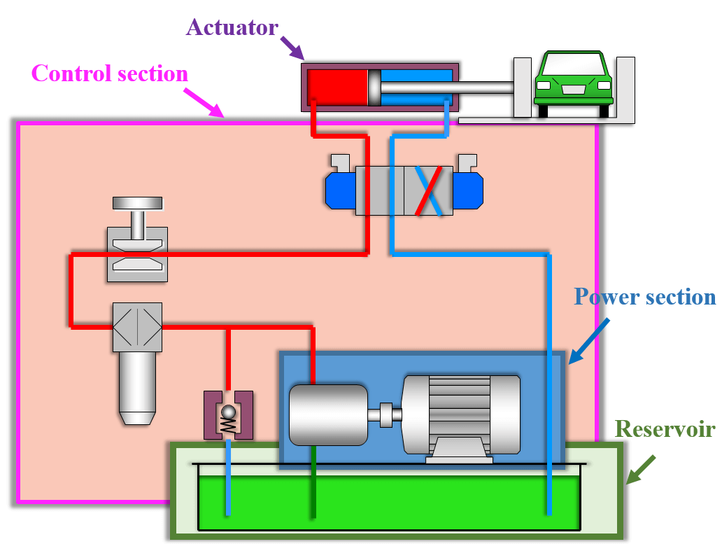 Car Hydraulic Wiring Diagram Opinions About Solenoid Valve Simple Pump 36 Images Diagrams Crackthecode Co Electric Motor