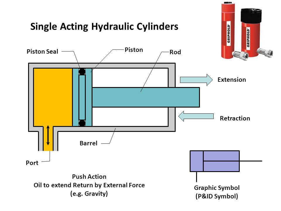 Hydraulic Power Pack:This Ebook Answer You All Questions About
