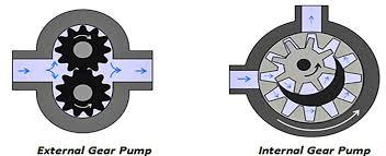 external and internal gear pumps